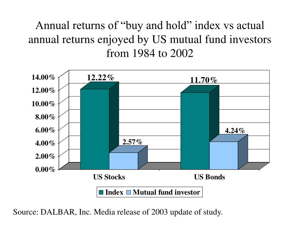 """Annual returns of """"buy and hold"""" index vs actual annual returns enjoyed by US mutual fund investors from 1984 to 2002"""