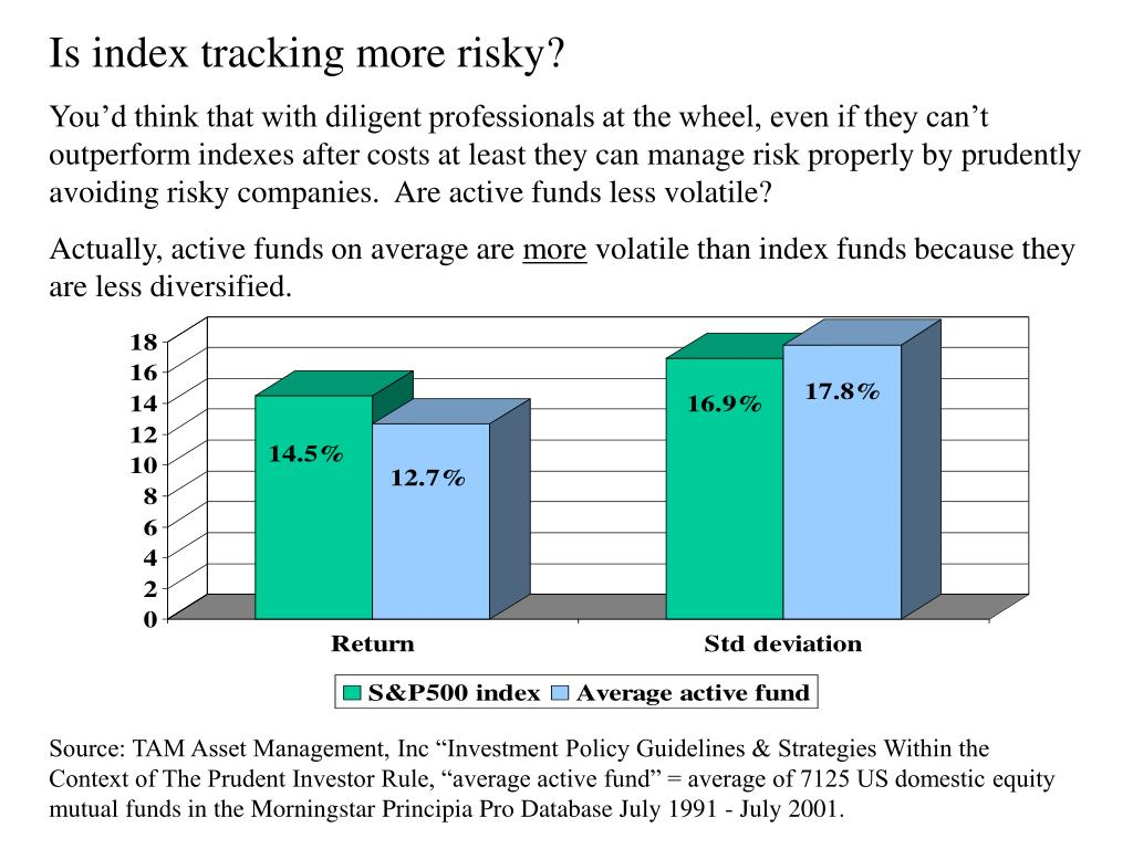 Is index tracking more risky?