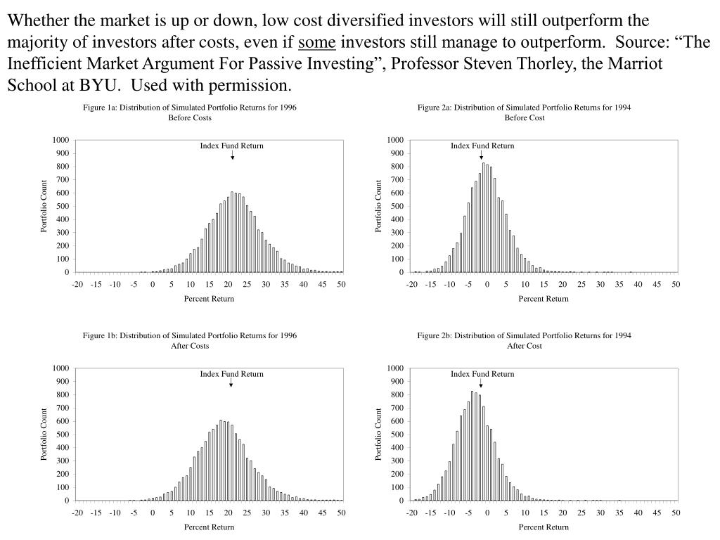 Whether the market is up or down, low cost diversified investors will still outperform the majority of investors after costs, even if