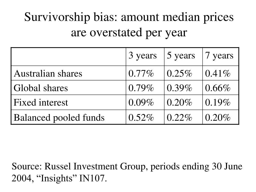 Survivorship bias: amount median prices are overstated per year