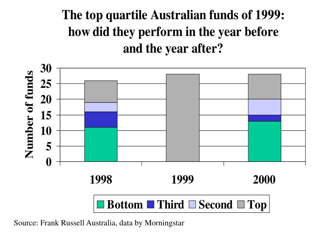 Source: Frank Russell Australia, data by Morningstar
