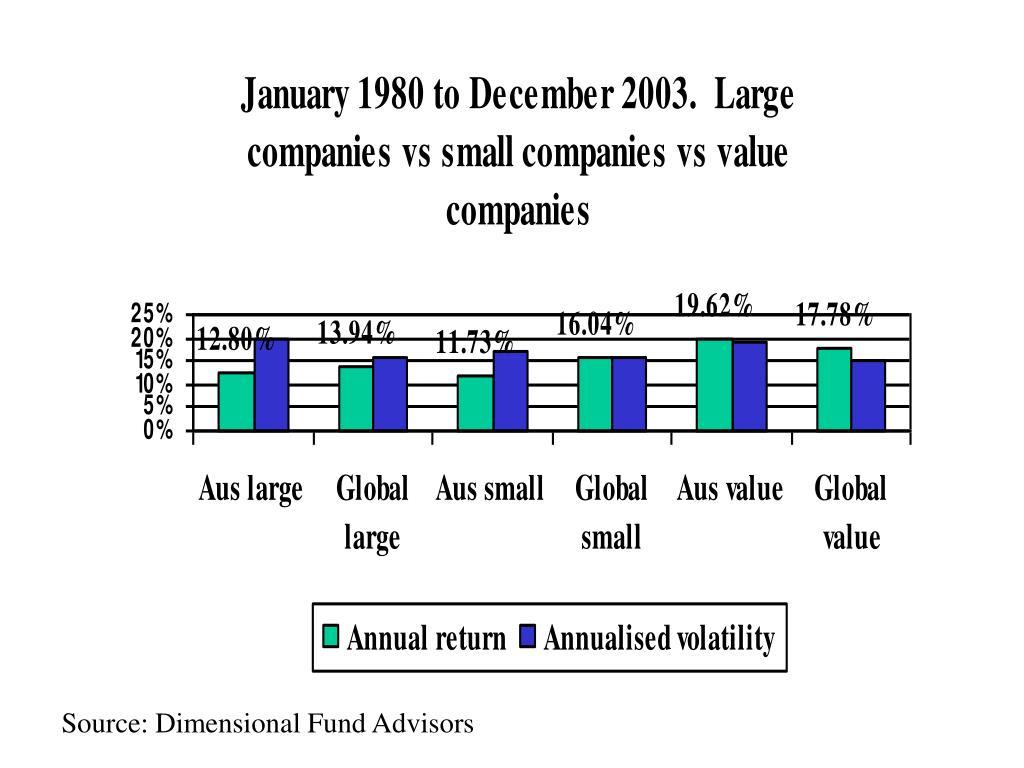 Source: Dimensional Fund Advisors