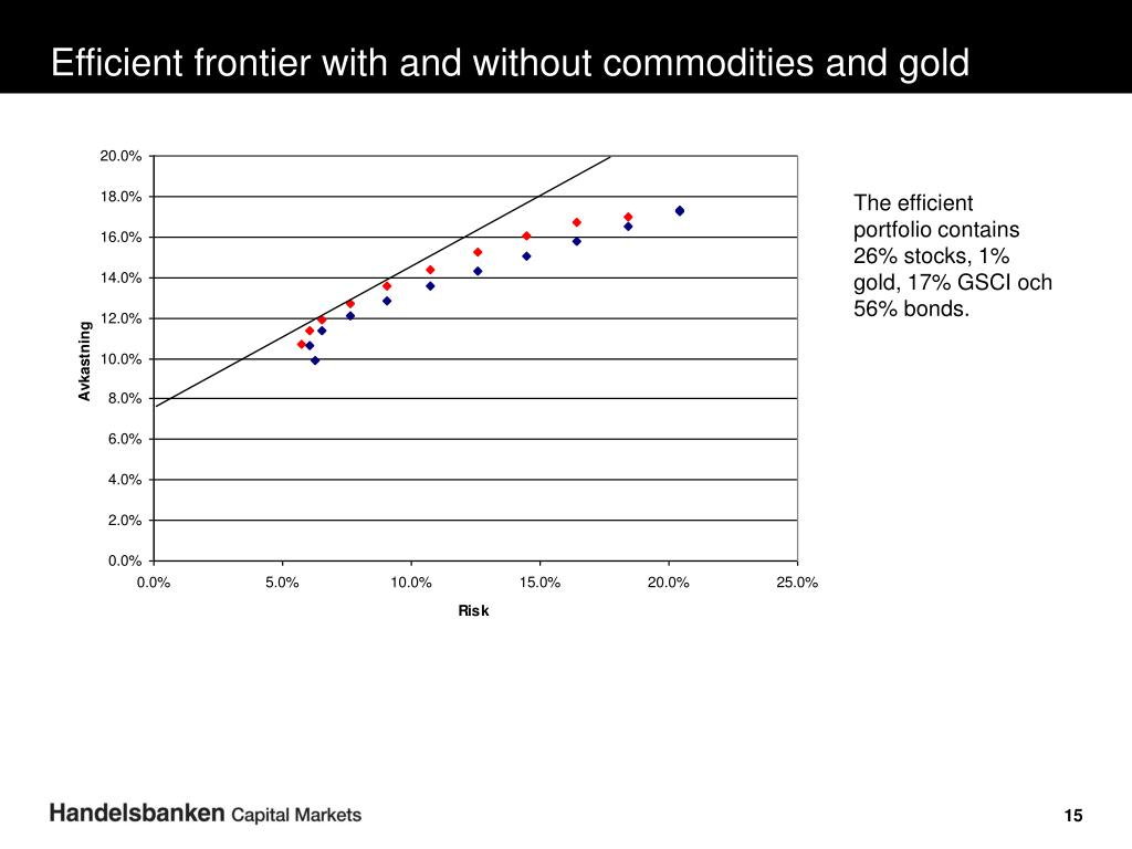 Efficient frontier with and without commodities and gold