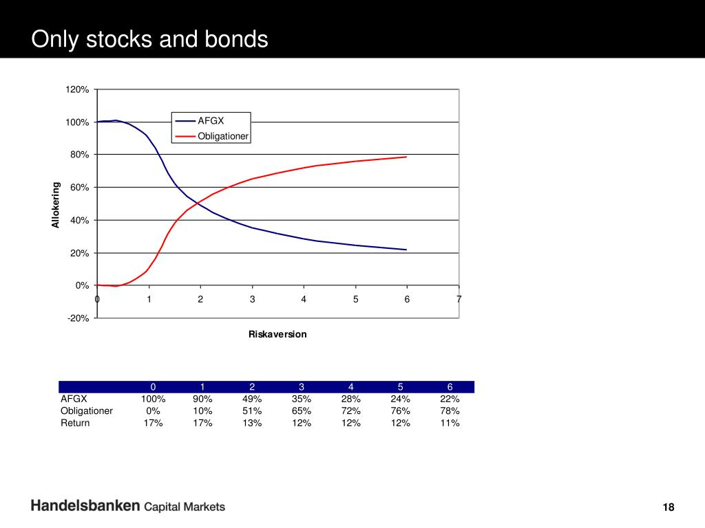 Only stocks and bonds