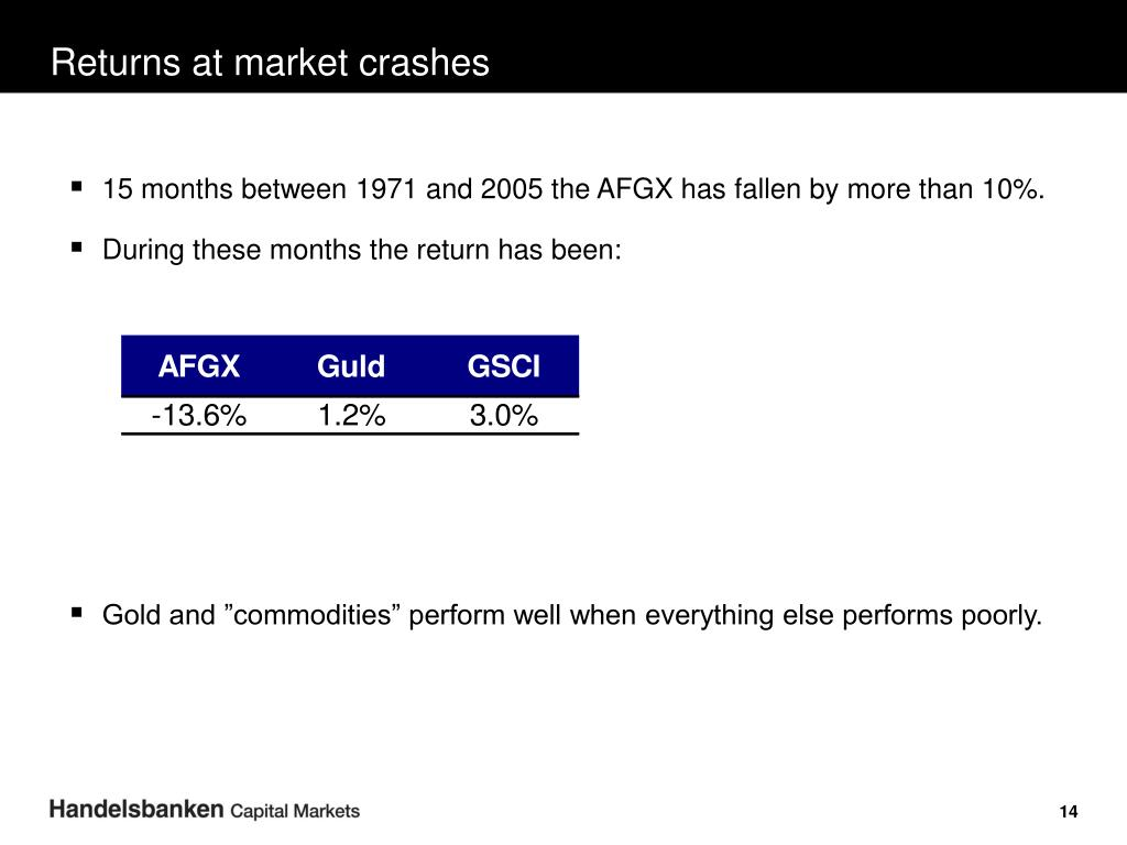 Returns at market crashes