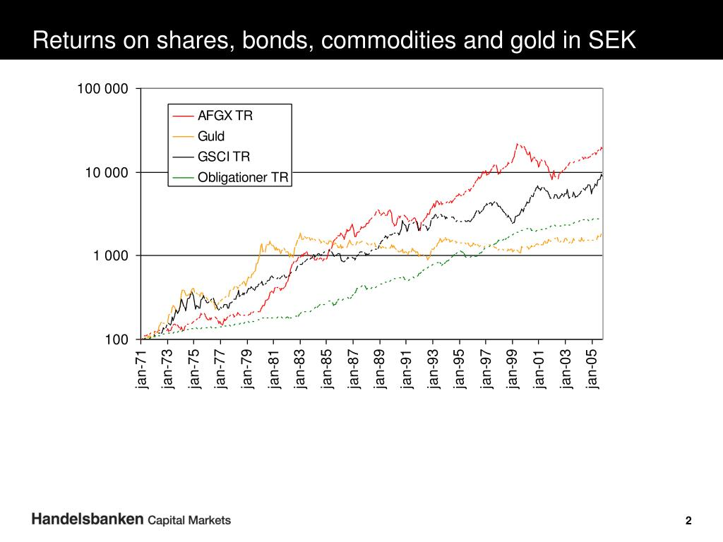 Returns on shares, bonds, commodities and gold in SEK