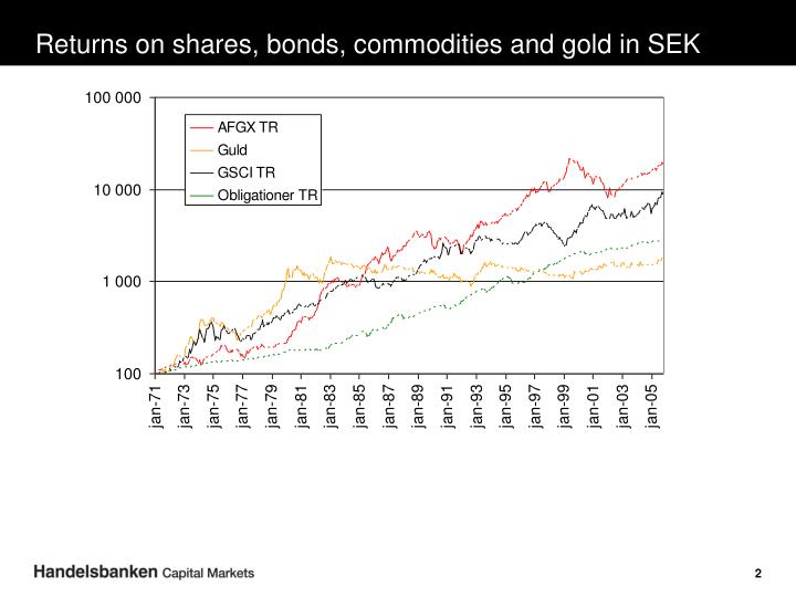 Returns on shares bonds commodities and gold in sek