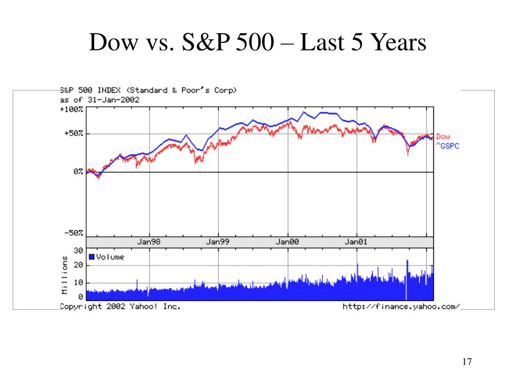 Dow vs. S&P 500 – Last 5 Years