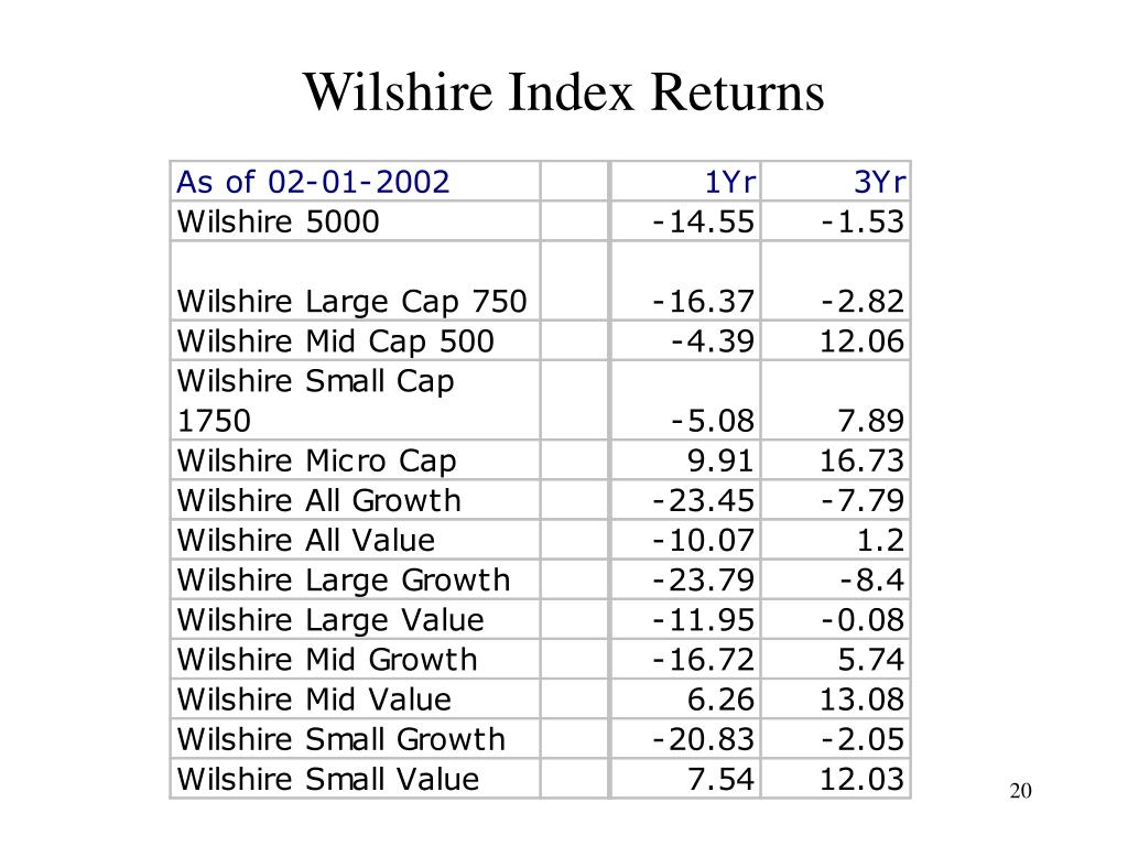 Wilshire Index Returns