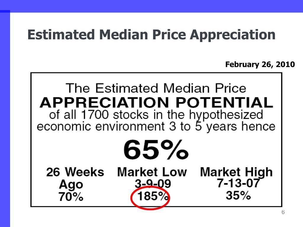 Estimated Median Price Appreciation