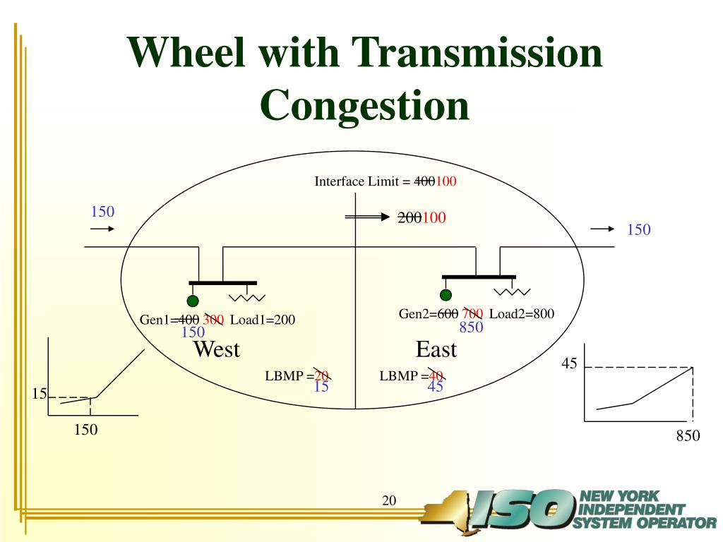 Wheel with Transmission Congestion