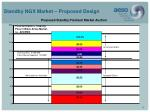 standby ngx market proposed design