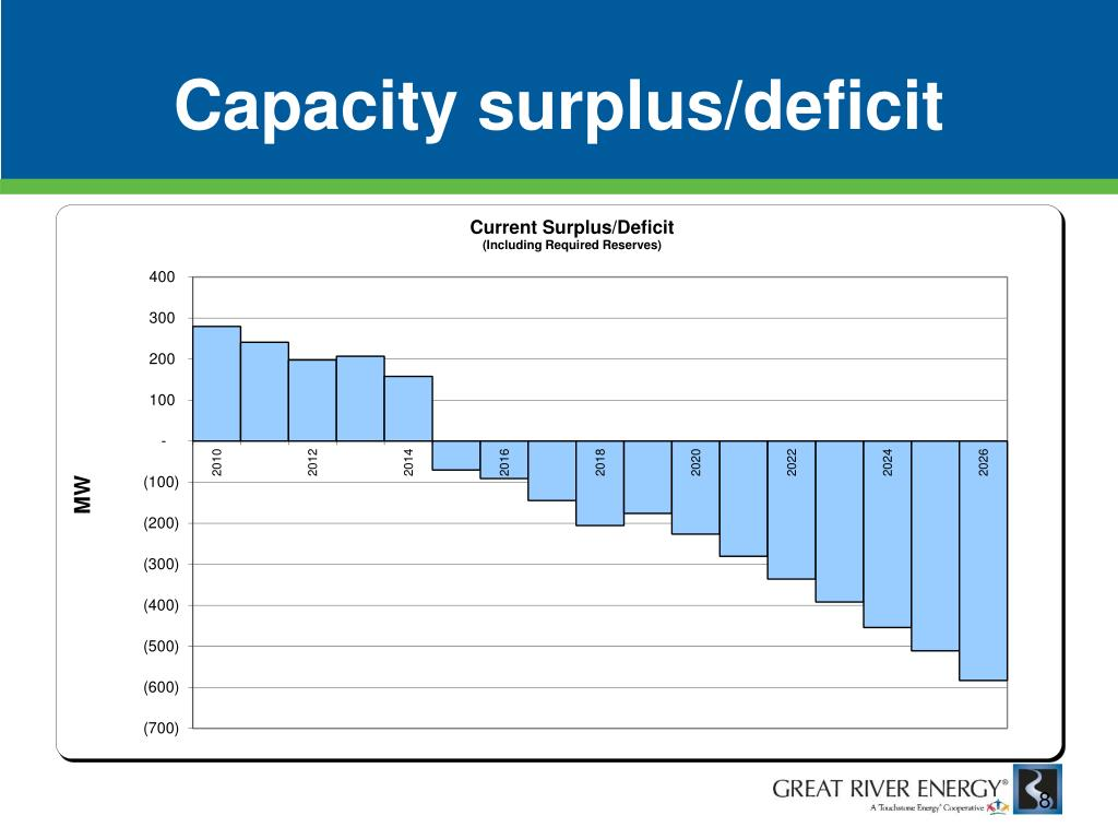 Capacity surplus/deficit