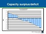 capacity surplus deficit