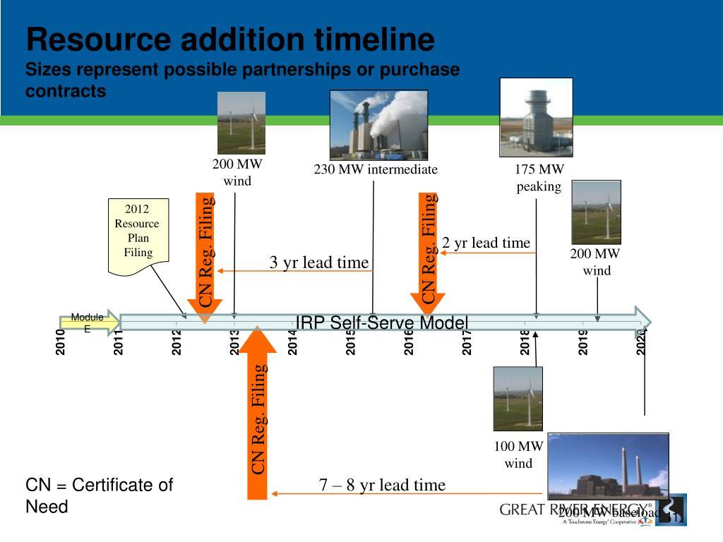 Resource addition timeline