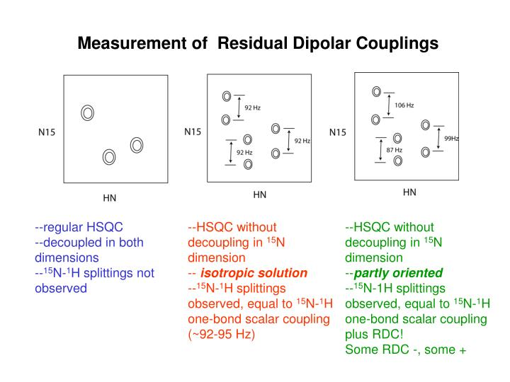 Measurement of  Residual Dipolar Couplings