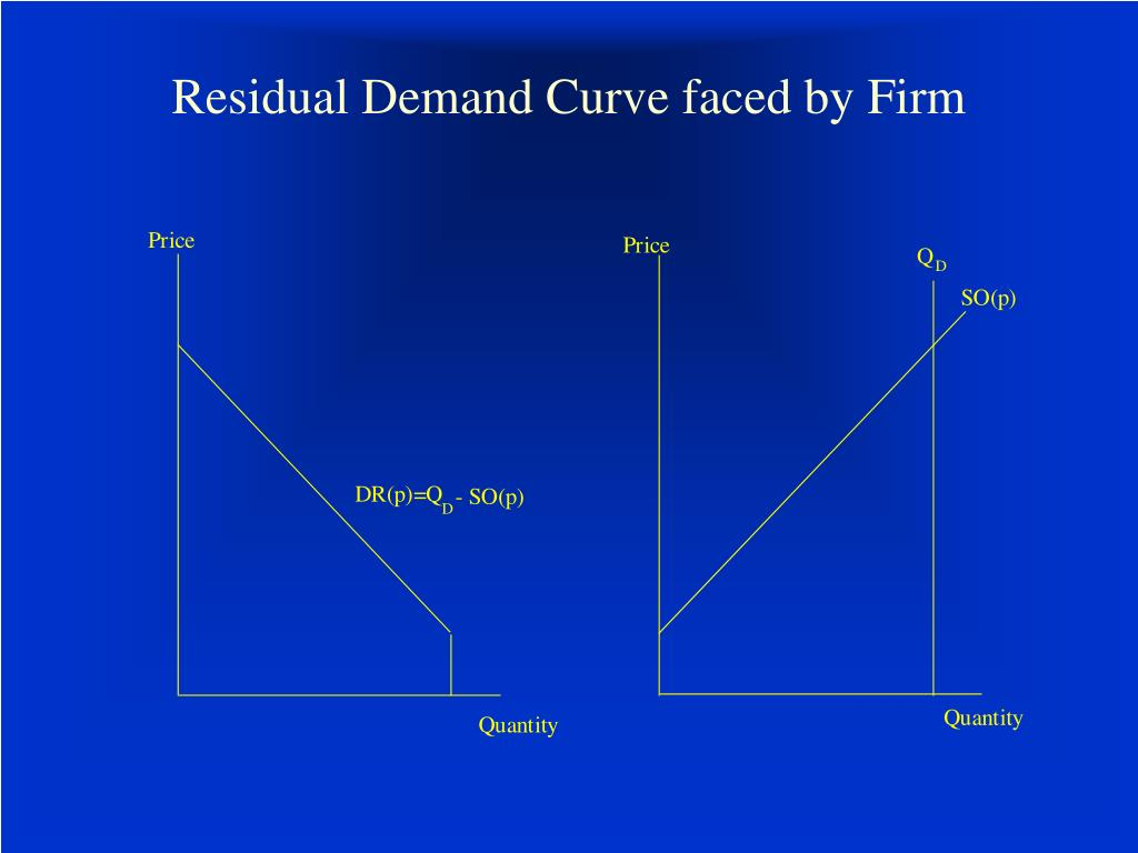 Residual Demand Curve faced by Firm