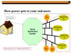how power gets to your end users
