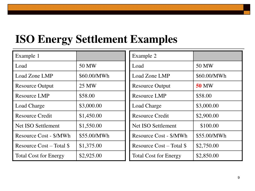 ISO Energy Settlement Examples