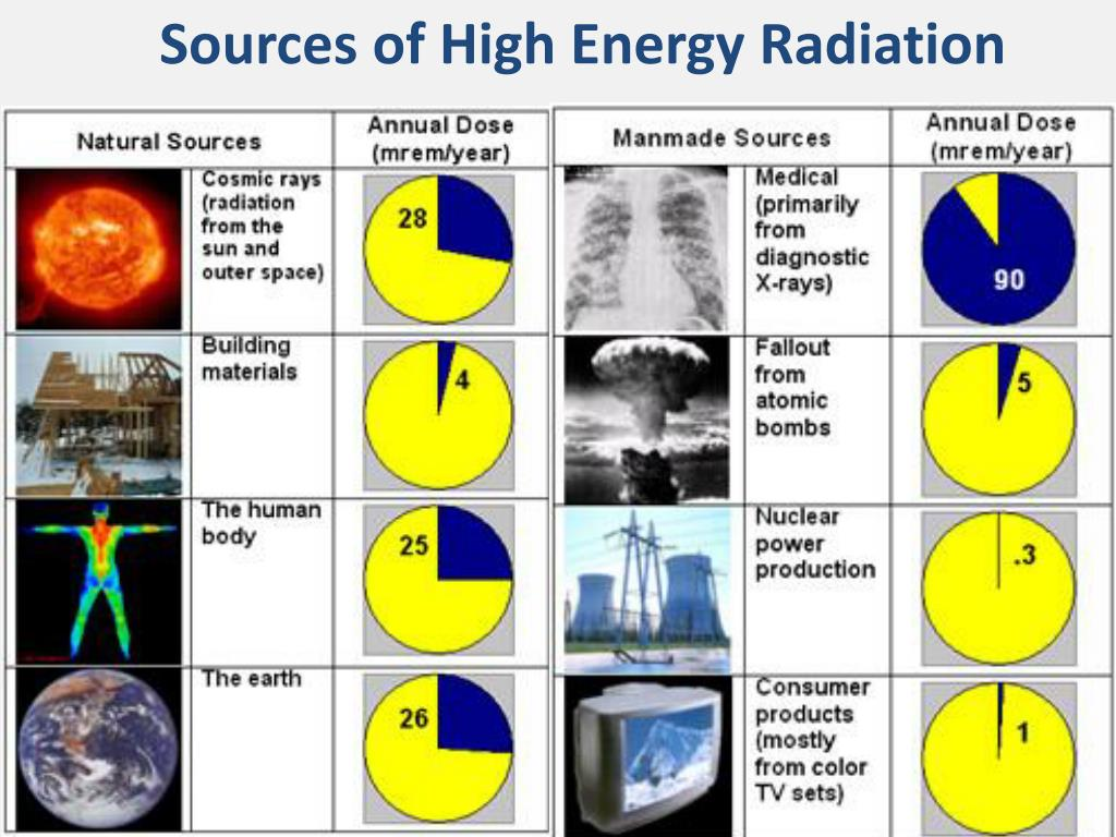 PPT - What We Know About Nuclear Energy? PowerPoint