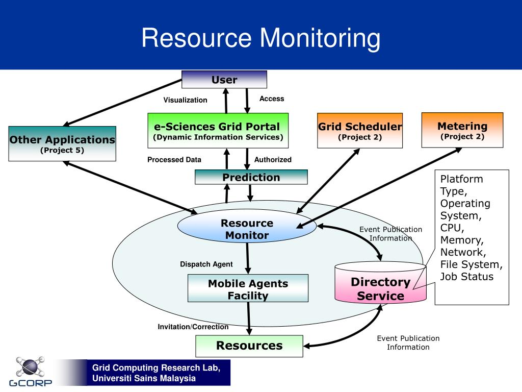 Resource Monitoring