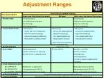 adjustment ranges