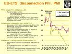 eu ets disconnection phi phii