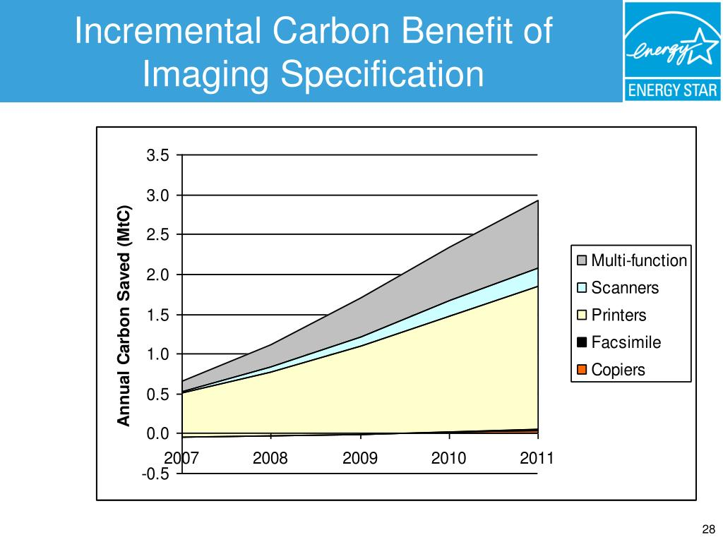 Incremental Carbon Benefit of Imaging Specification