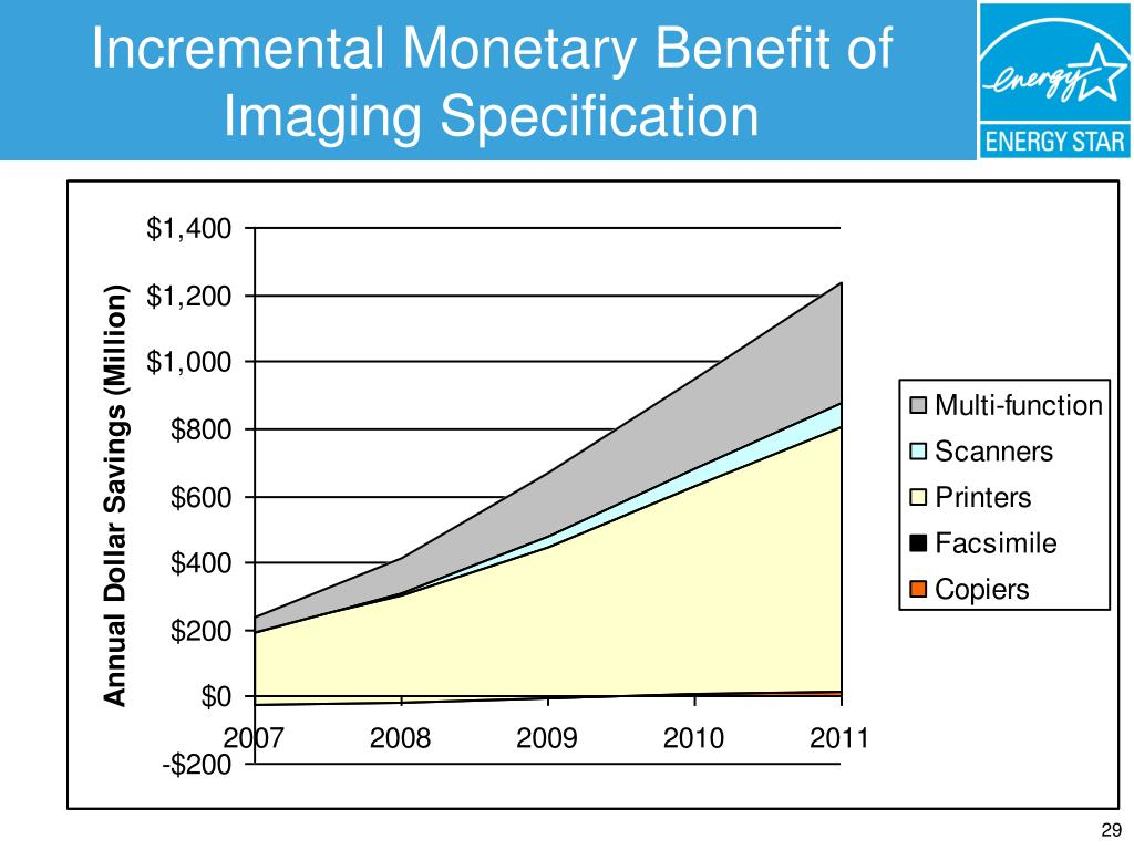 Incremental Monetary Benefit of Imaging Specification