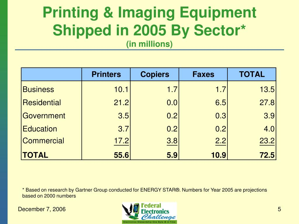 Printing & Imaging Equipment Shipped in 2005 By Sector*