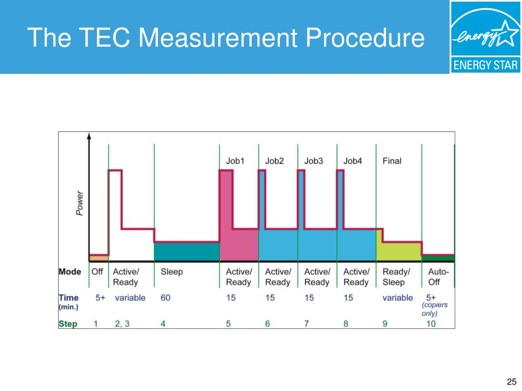The TEC Measurement Procedure