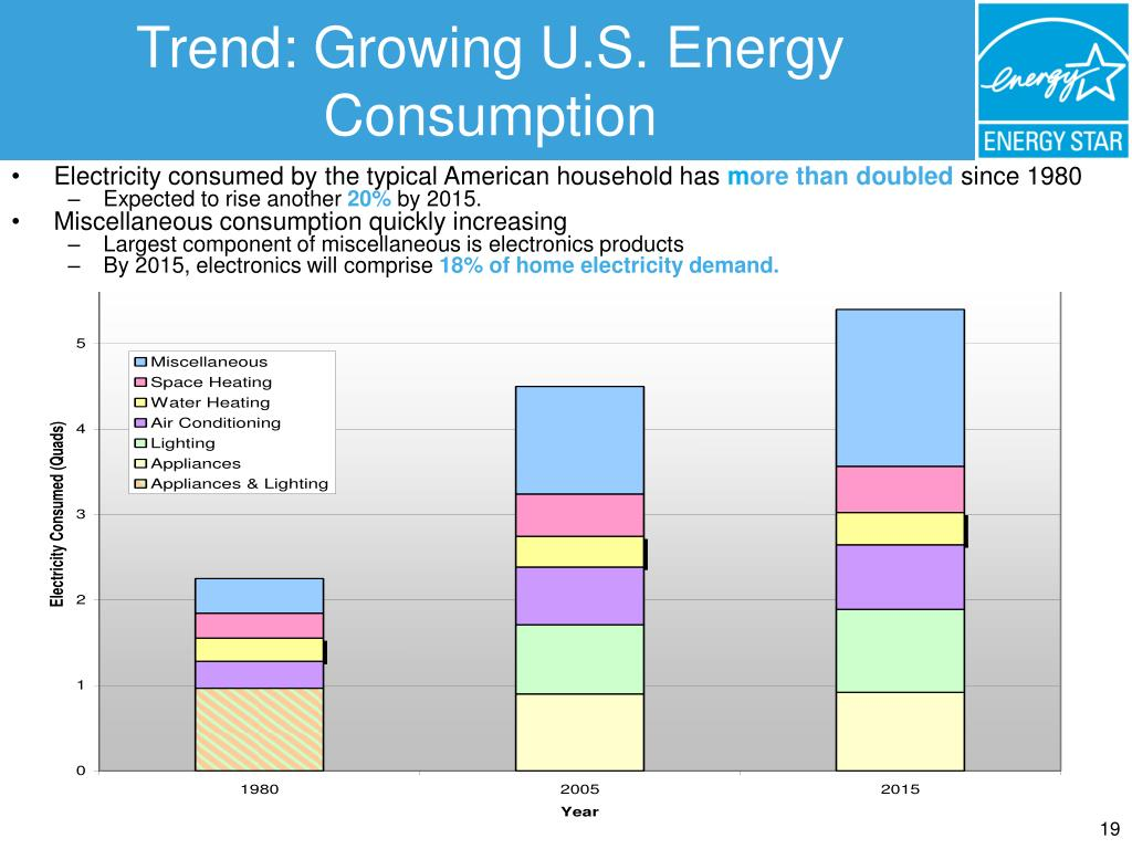 Trend: Growing U.S. Energy Consumption