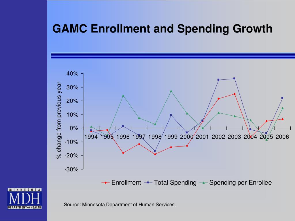 GAMC Enrollment and Spending Growth
