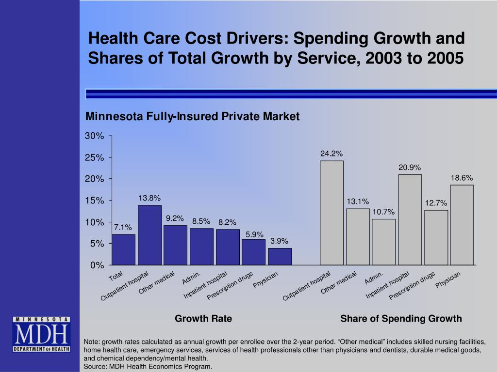 Health Care Cost Drivers: Spending Growth and Shares of Total Growth by Service, 2003 to 2005