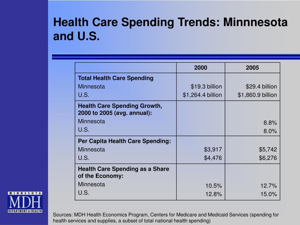 Health Care Spending Trends: Minnnesota and U.S.