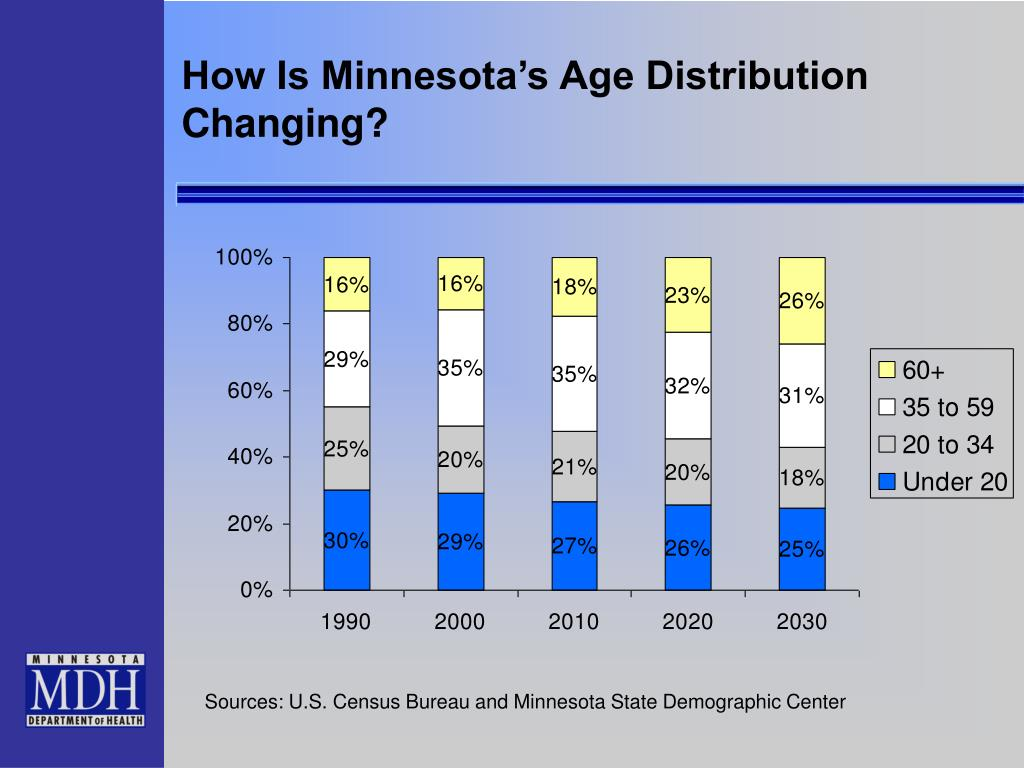 How Is Minnesota's Age Distribution Changing?