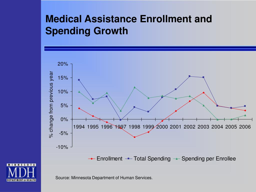 Medical Assistance Enrollment and Spending Growth