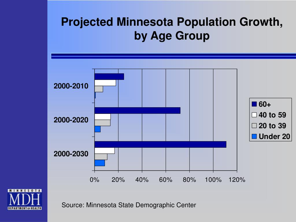 Projected Minnesota Population Growth,