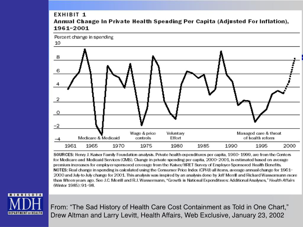 """From: """"The Sad History of Health Care Cost Containment as Told in One Chart,"""" Drew Altman and Larry Levitt, Health Affairs, Web Exclusive, January 23, 2002"""