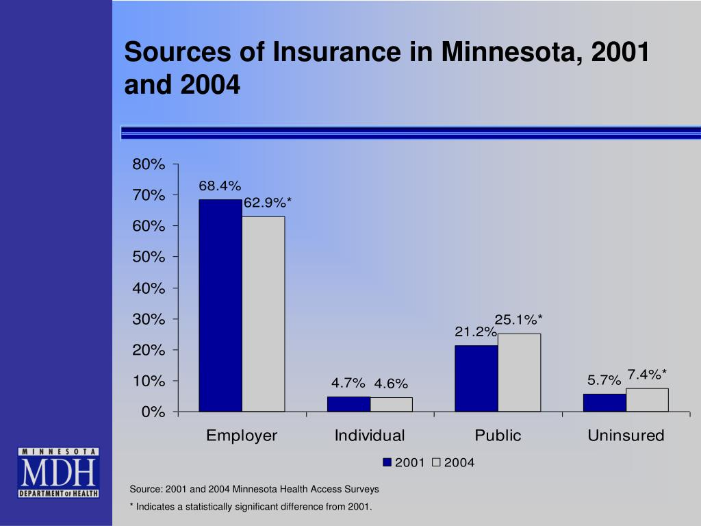 Sources of Insurance in Minnesota, 2001 and 2004
