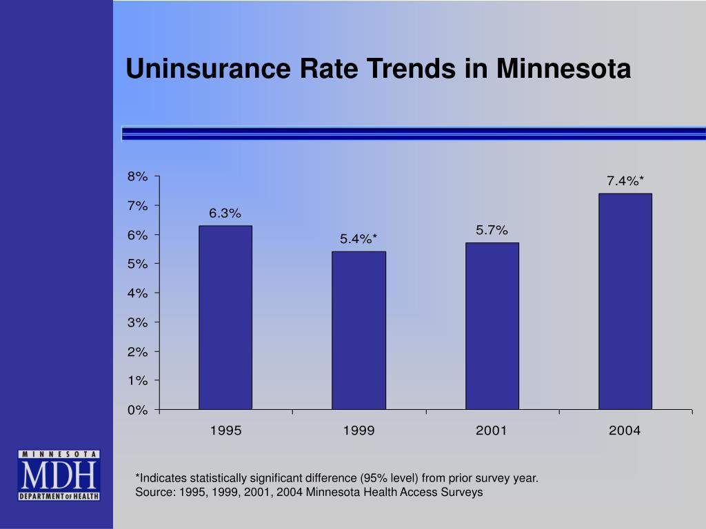 Uninsurance Rate Trends in Minnesota