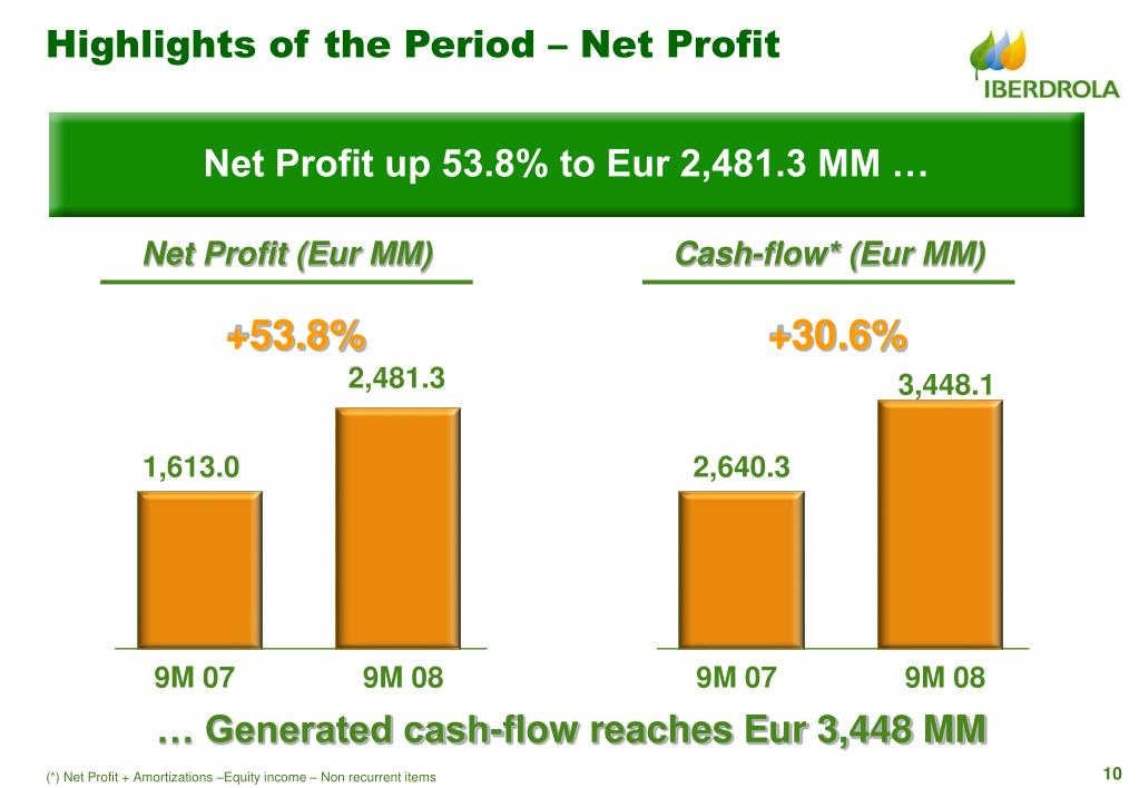 Highlights of the Period – Net Profit