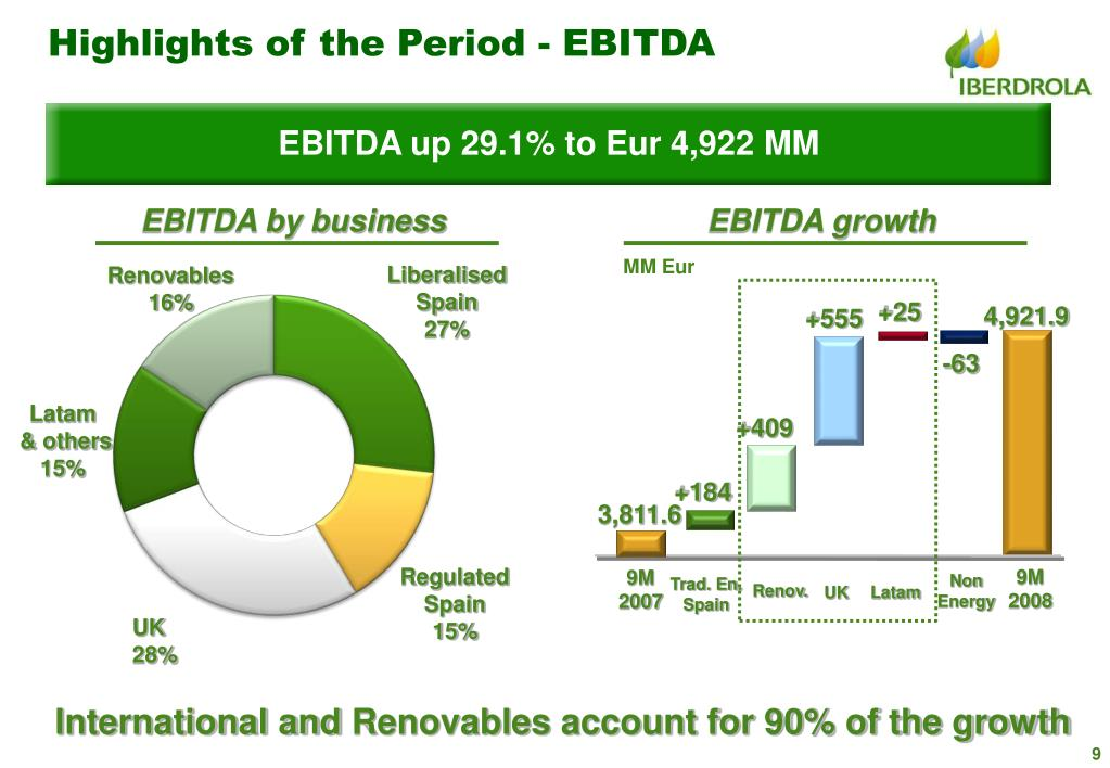 Highlights of the Period - EBITDA