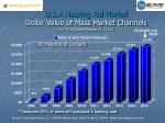 u s a hearing aid market dollar value of mass market channels 67 of total market in 2015