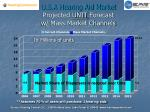 u s a hearing aid market projected unit forecast w mass market channels
