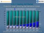 u s a hearing aid market projected user hearing aid adoption rates