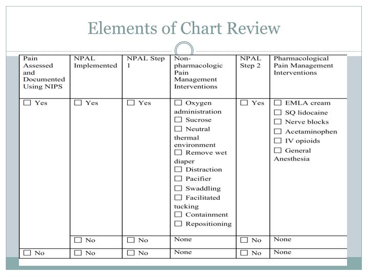 Elements of Chart Review