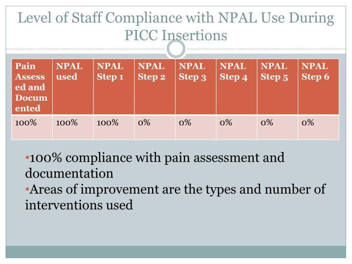 Level of Staff Compliance with NPAL Use During PICC Insertions