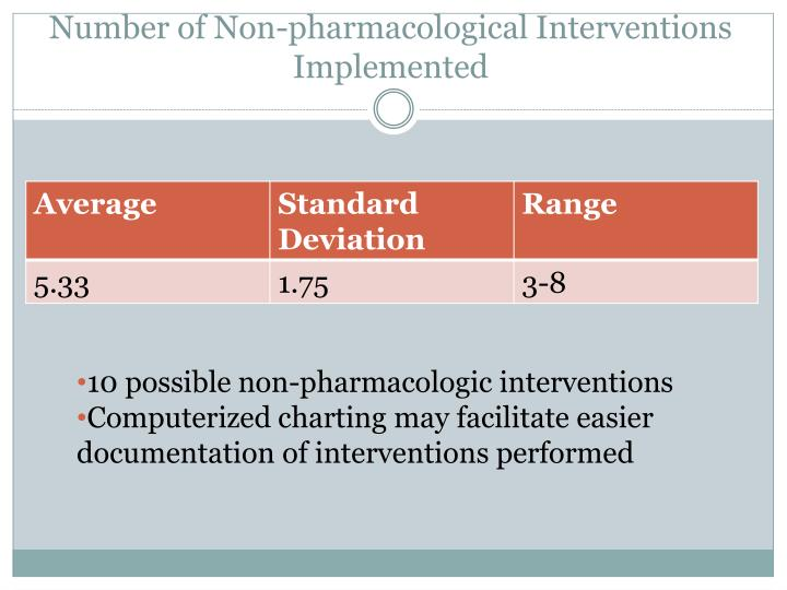 Number of Non-pharmacological Interventions Implemented