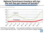 national foreclosure inventory will rise but will they get cleared off quickly